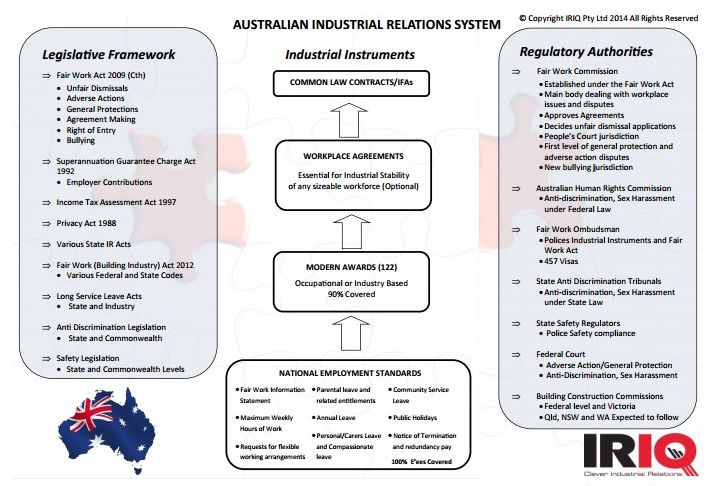 the industrial relations system a Objectives •define industrial relations •stakeholders in the industrial relations system •outline the principle of collective bargaining.